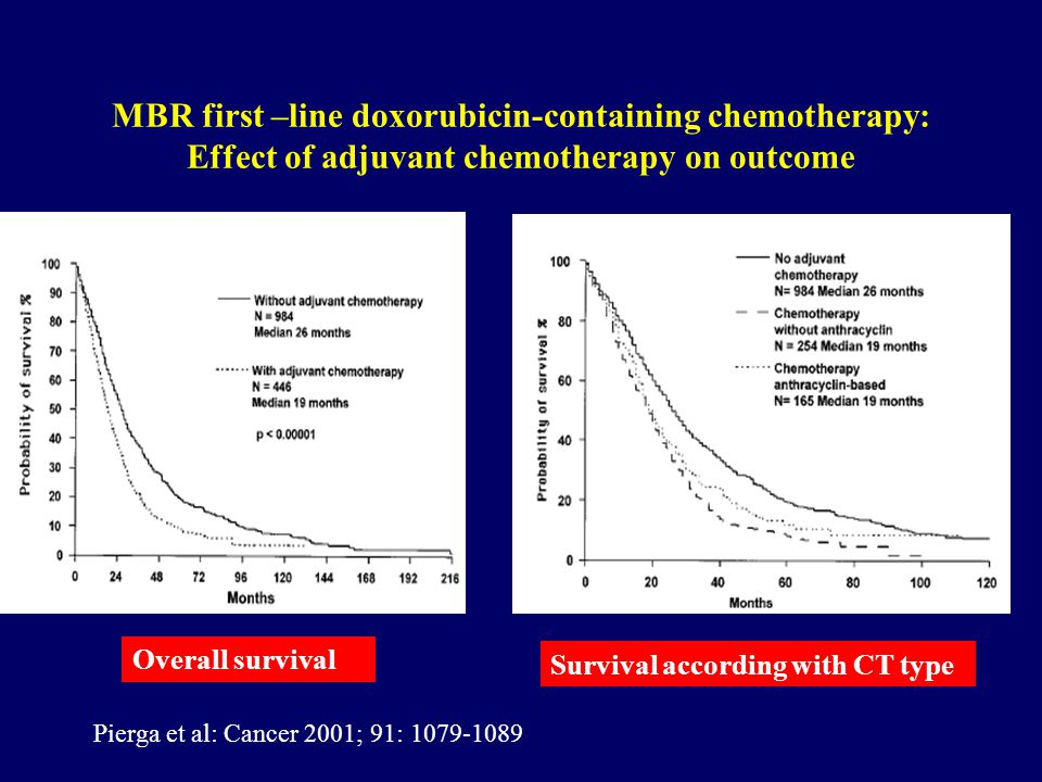 MBC first –line doxorubicin-containing chemotherapy: Effect of adjuvant chemotherapy on outcome Pierga et al: Cancer 2001; 91: 1079-1089