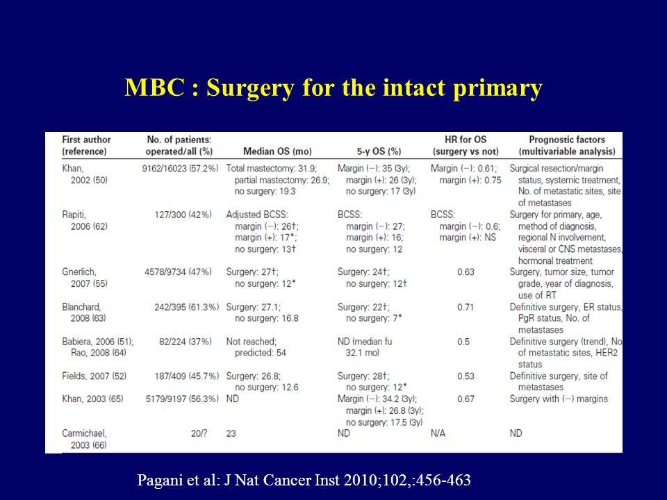 MBC : Surgery for primary tumor 3.5% -7% MBC at diagnosis 7.000 new patients /year 50% T1-T3 primary tumor Surgery?