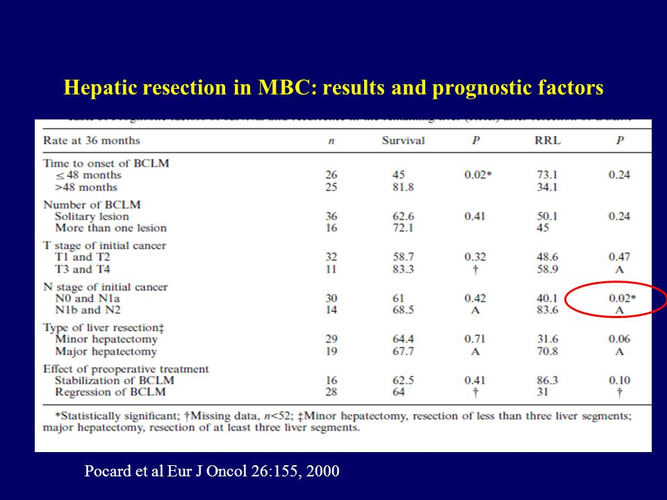 Hepatic resection in MBC: results and prognostic factors Pocard et al Eur J Oncol 26:155, 2000