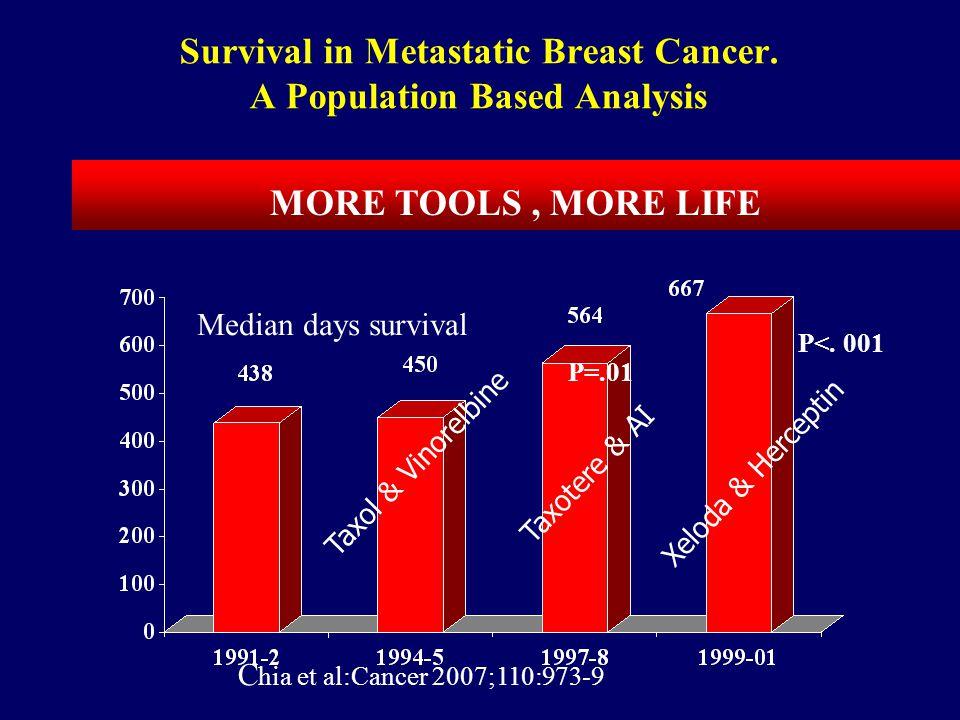 Chia et al:Cancer 2007;110:973-9