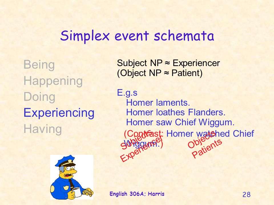 English 306A; Harris 28 (Contrast: Homer watched Chief Wiggum.) Simplex event schemata Being Happening Doing Experiencing Having Subject NP ≈ Experien