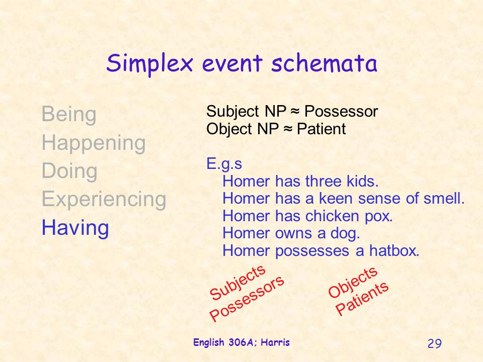 English 306A; Harris 29 Simplex event schemata Being Happening Doing Experiencing Having Subject NP ≈ Possessor Object NP ≈ Patient E.g.s Homer has th
