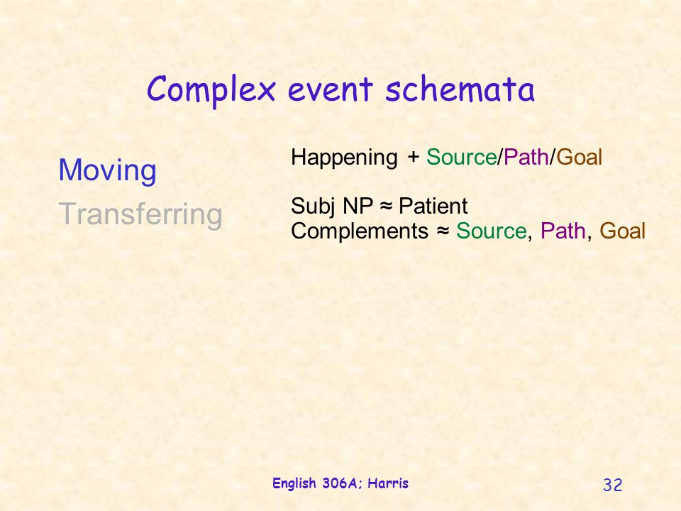 English 306A; Harris 32 Complex event schemata Happening + Source/Path/Goal Subj NP ≈ Patient Complements ≈ Source, Path, Goal Moving Transferring