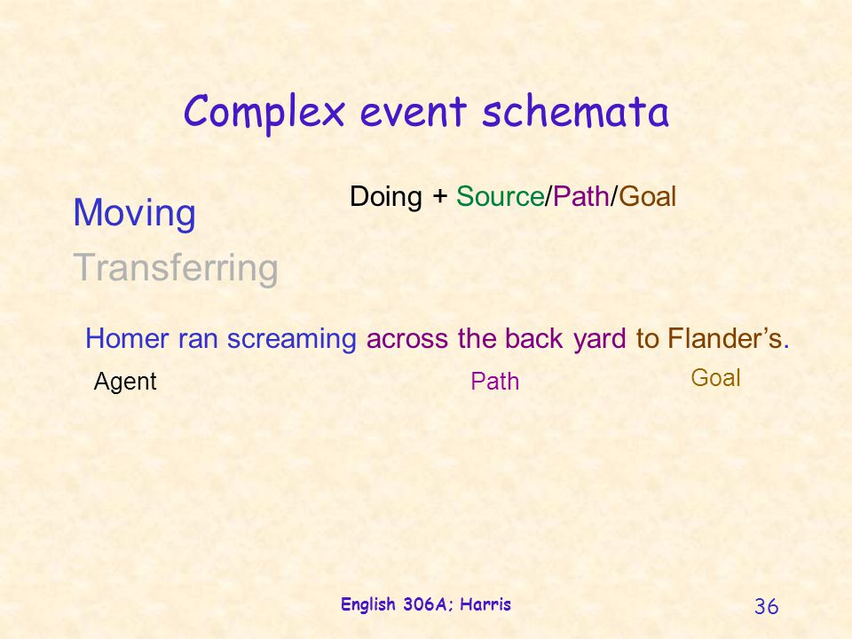 English 306A; Harris 36 Complex event schemata Doing + Source/Path/Goal Moving Transferring Homer ran screaming across the back yard to Flander's. Age