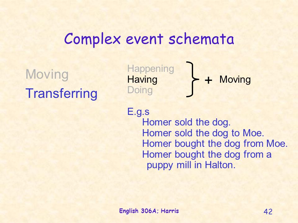 English 306A; Harris 42 Complex event schemata Happening Having Moving Doing E.g.s Homer sold the dog. Homer sold the dog to Moe. Homer bought the dog