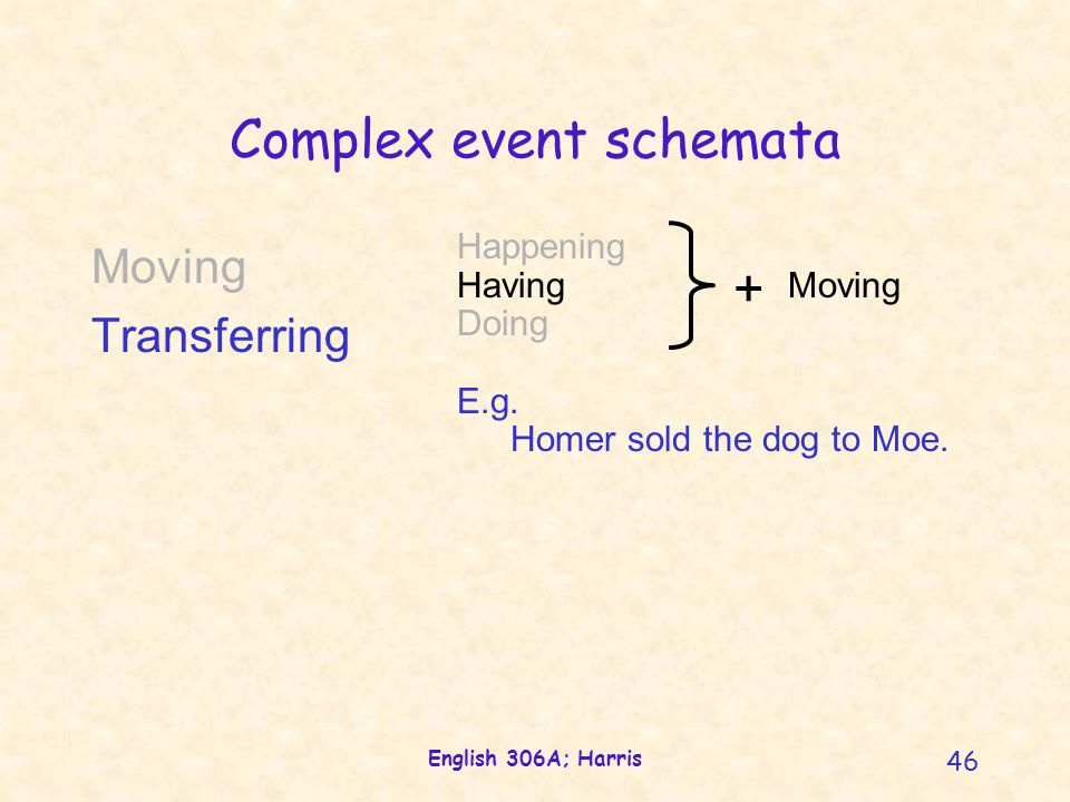 English 306A; Harris 46 Complex event schemata Happening Having Moving Doing E.g. Homer sold the dog to Moe. + Moving Transferring