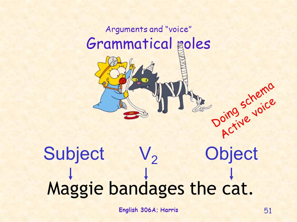 "English 306A; Harris 51 Arguments and ""voice"" Grammatical roles ObjectSubjectV2V2 Maggie bandages the cat. Doing schema Active voice"