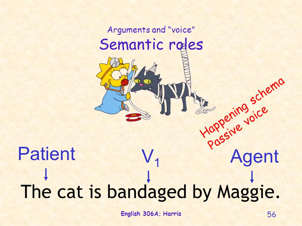 "English 306A; Harris 56 Arguments and ""voice"" Semantic roles V1V1 Agent Patient The cat is bandaged by Maggie. Happening schema Passive voice"