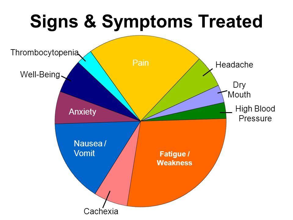 Signs & Symptoms Treated Pain Headache Dry Mouth High Blood Pressure Fatigue / Weakness Cachexia Nausea / Vomit Anxiety Well-Being Thrombocytopenia