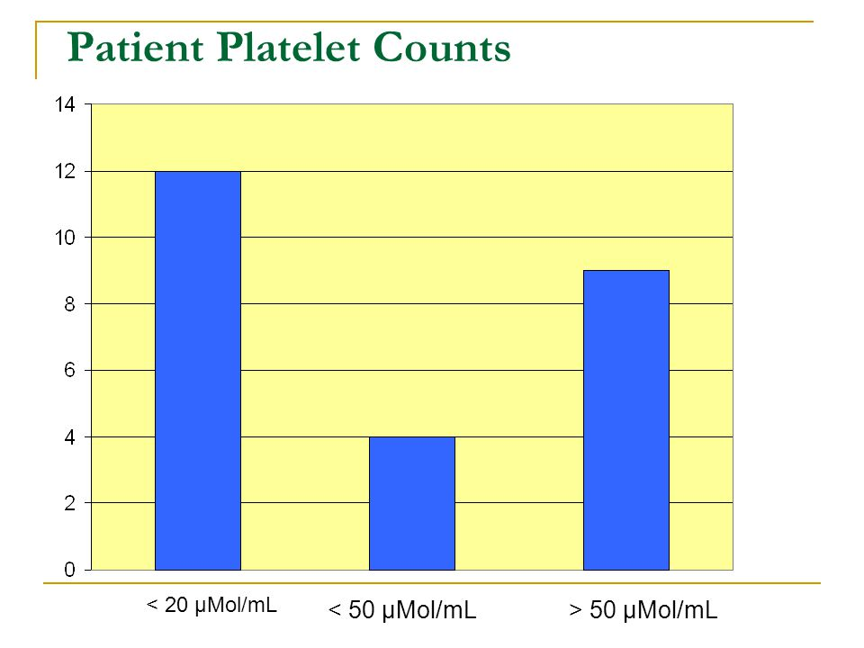 Patient Platelet Counts < 50 µMol/mL> 50 µMol/mL < 20 µMol/mL