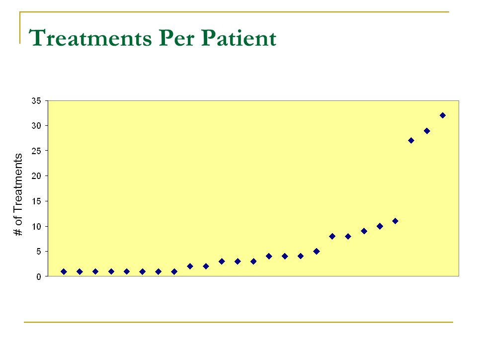 Treatments Per Patient # of Treatments