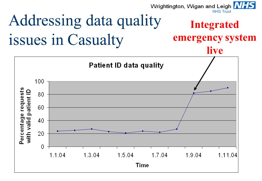 Integrated emergency system live Addressing data quality issues in Casualty