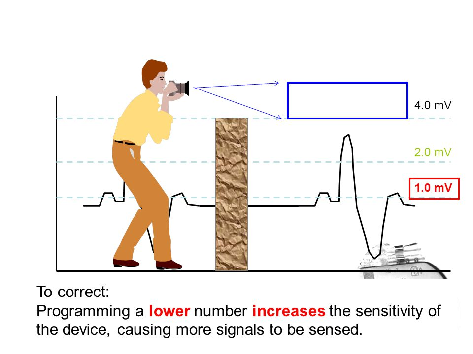 To correct: Programming a lower number increases the sensitivity of the device, causing more signals to be sensed. 1.0 mV 4.0 mV 2.0 mV