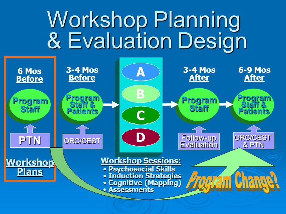 Program Staff & Patients 6-9 Mos AfterORC/CEST & PTN WorkshopPlans Workshop Planning & Evaluation Design A B C D ProgramStaff 3-4 Mos AfterFollow-upEvaluation B D C A 3-4 Mos BeforeProgram Staff & Patients ORC/CEST Workshop Sessions: Workshop Sessions: Psychosocial Skills Psychosocial Skills Induction Strategies Induction Strategies Cognitive (Mapping) Cognitive (Mapping) Assessments Assessments 6 Mos BeforeProgramStaff PTN