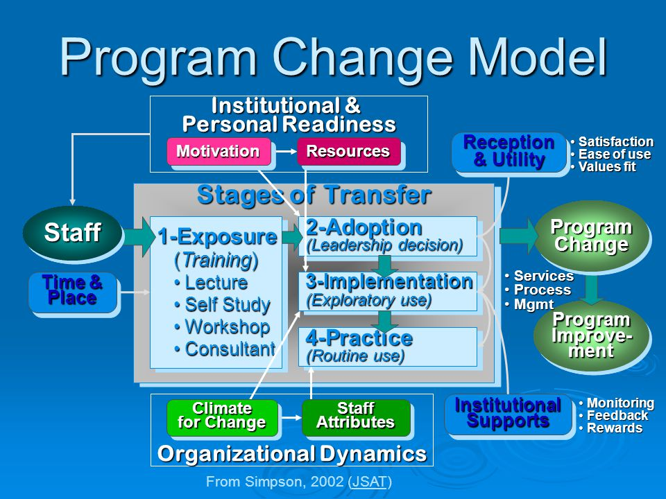 ProgramImprove-mentProgramImprove-ment Stages of Transfer 1-Exposure (Training) (Training) Lecture Lecture Self Study Self Study Workshop Workshop Consultant Consultant1-Exposure (Training) (Training) Lecture Lecture Self Study Self Study Workshop Workshop Consultant Consultant Program Change Model ProgramChangeProgramChange Services Services Process Process Mgmt Mgmt InstitutionalSupportsInstitutionalSupports Monitoring Monitoring Feedback Feedback Rewards Rewards Organizational Dynamics Satisfaction Satisfaction Ease of use Ease of use Values fit Values fit Institutional & Personal Readiness StaffStaff 2-Adoption (Leadership decision) 2-Adoption 4-Practice (Routine use) 4-Practice 3-Implementation (Exploratory use) 3-Implementation ResourcesResourcesMotivationMotivation Climate for Change StaffAttributesStaffAttributes Reception & Utility Reception Time & Place From Simpson, 2002 (JSAT)