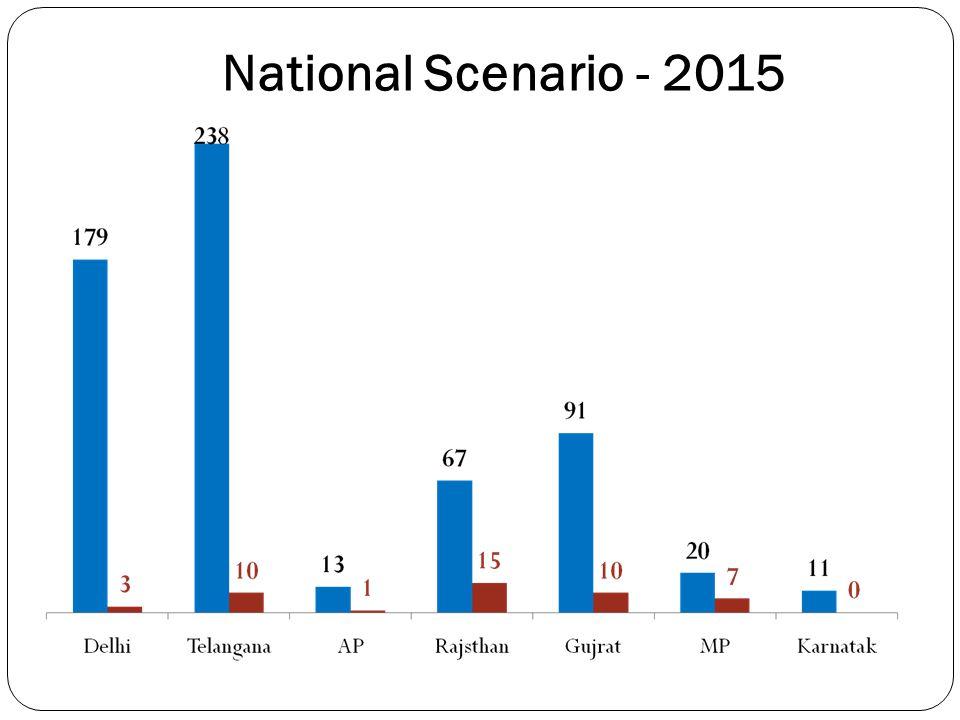 National Scenario - 2015