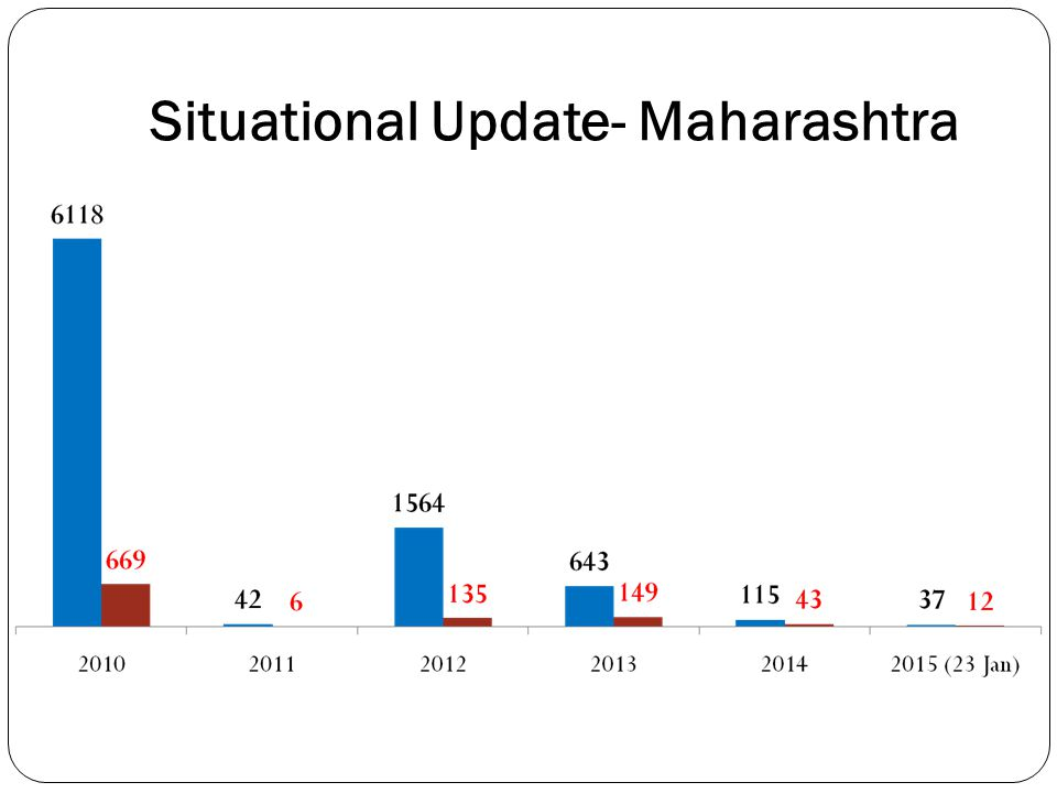 Situational Update- Maharashtra