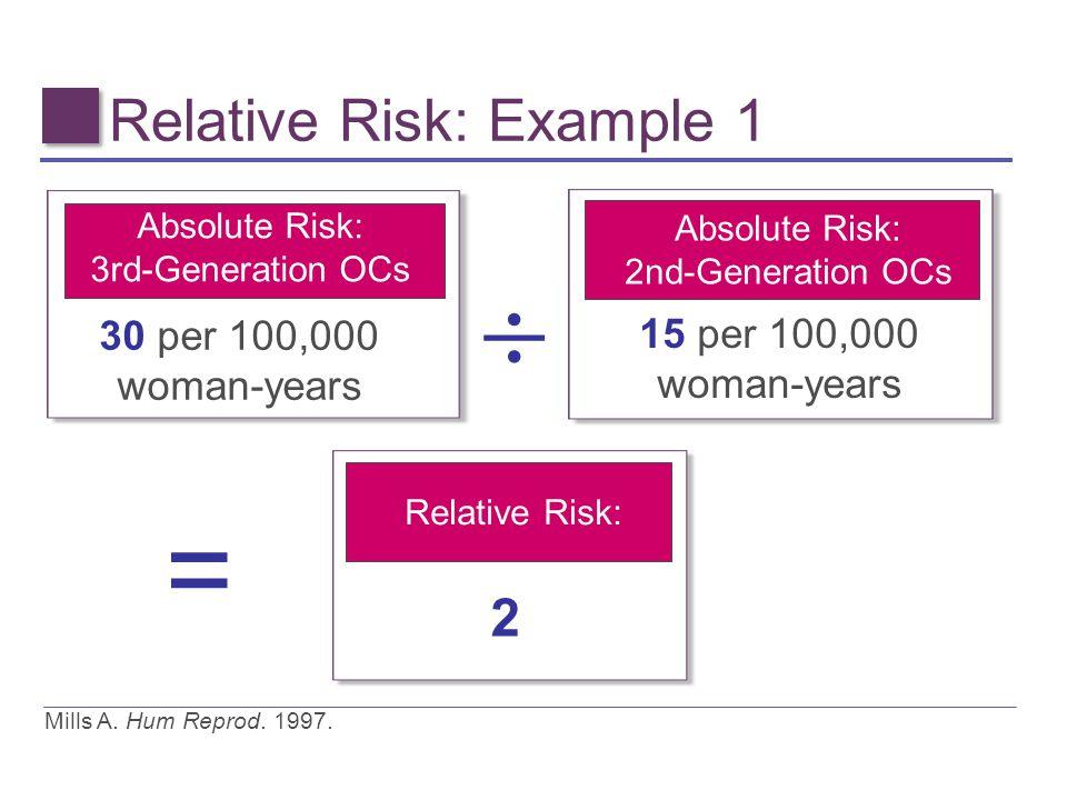 Absolute Risk: 3rd-Generation OCs 30 per 100,000 woman-years Absolute Risk: 2nd-Generation OCs 15 per 100,000 woman-years Mills A. Hum Reprod. 1997. 