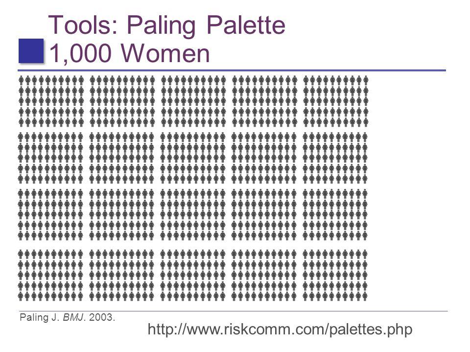 Tools: Paling Palette 1,000 Women Paling J. BMJ. 2003. http://www.riskcomm.com/palettes.php
