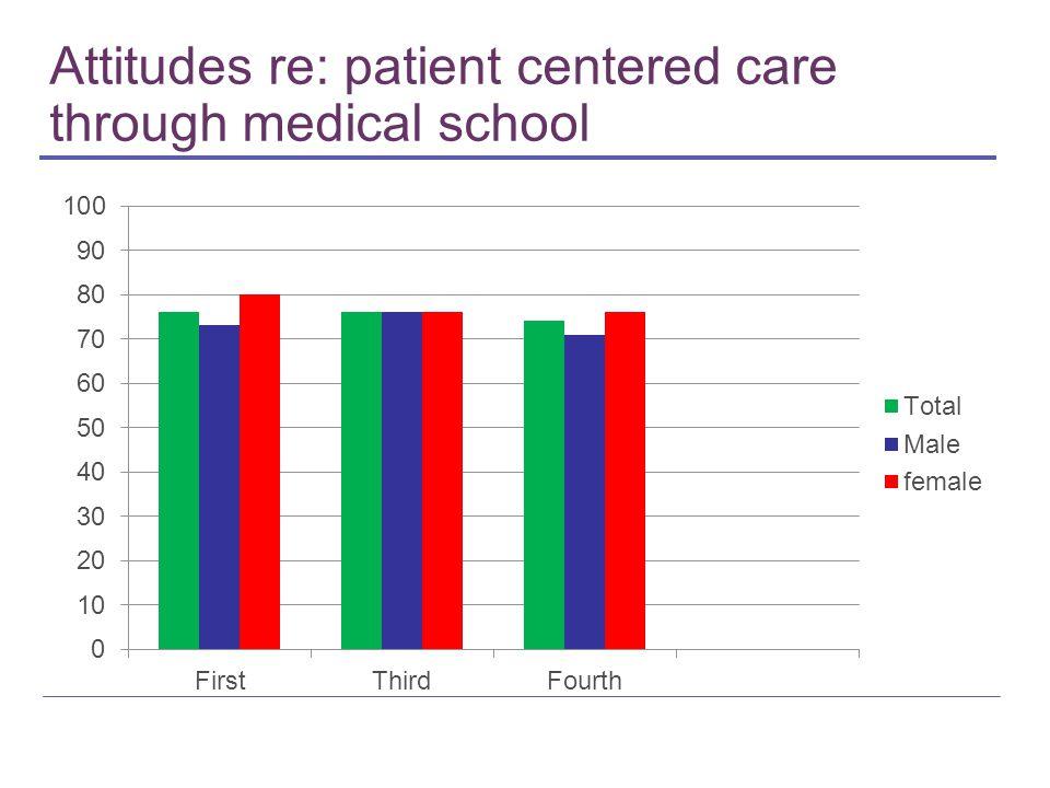 Attitudes re: patient centered care through medical school