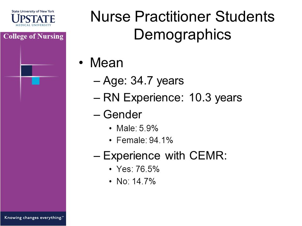 Nurse Practitioner Students Demographics Mean –Age: 34.7 years –RN Experience: 10.3 years –Gender Male: 5.9% Female: 94.1% –Experience with CEMR: Yes: 76.5% No: 14.7%