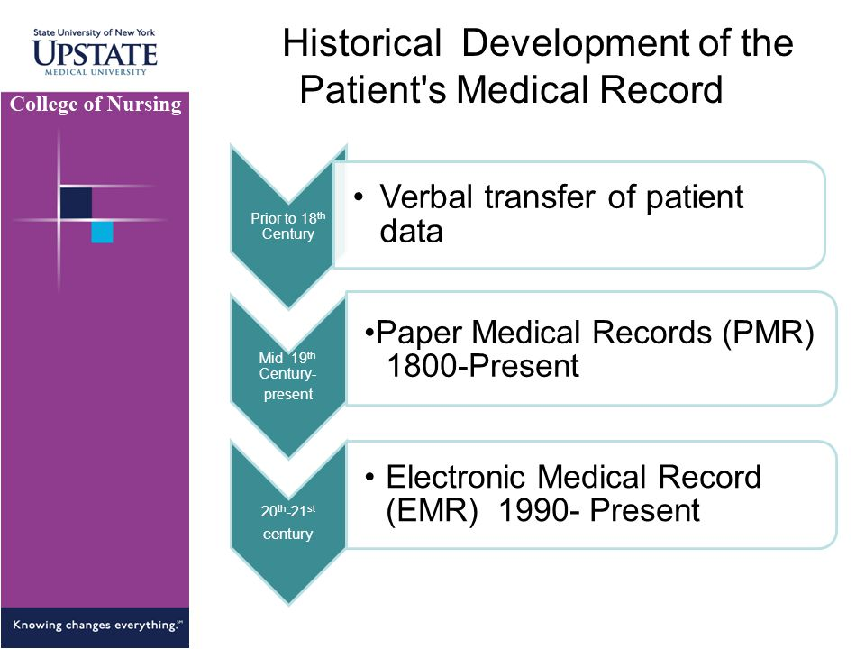Historical Development of the Patient's Medical Record Prior to 18 th Century Verbal transfer of patient data Mid 19 th Century- present Paper Medical