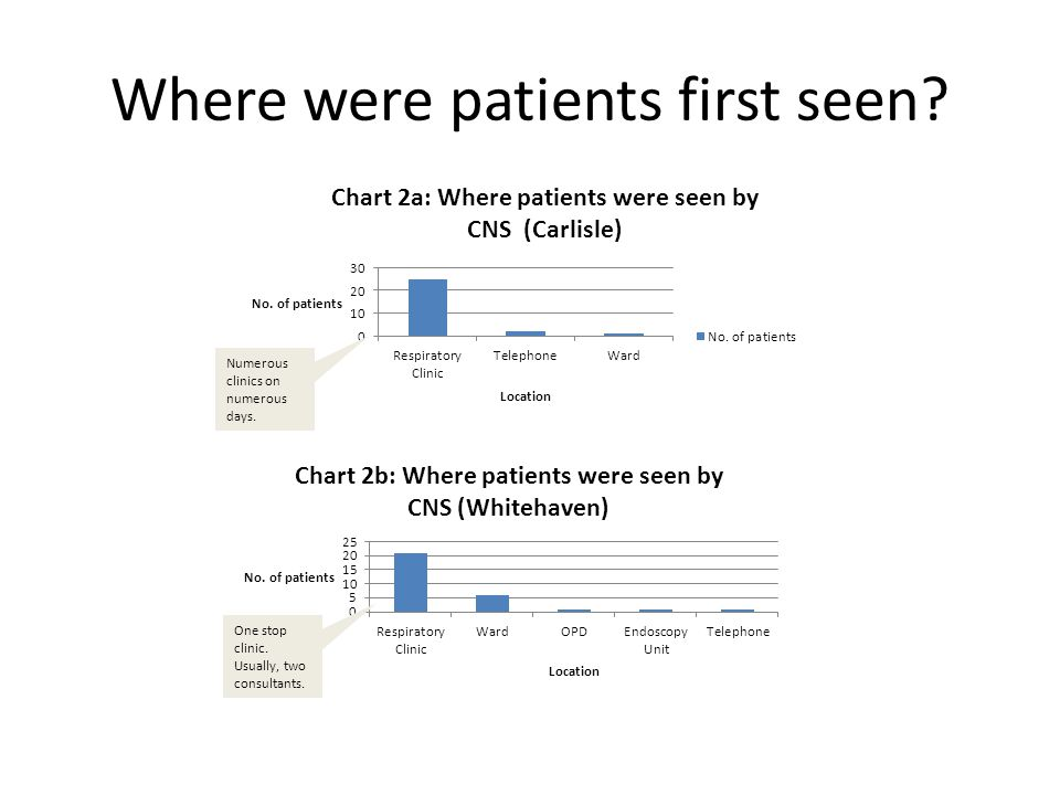 Where were patients first seen? Numerous clinics on numerous days.