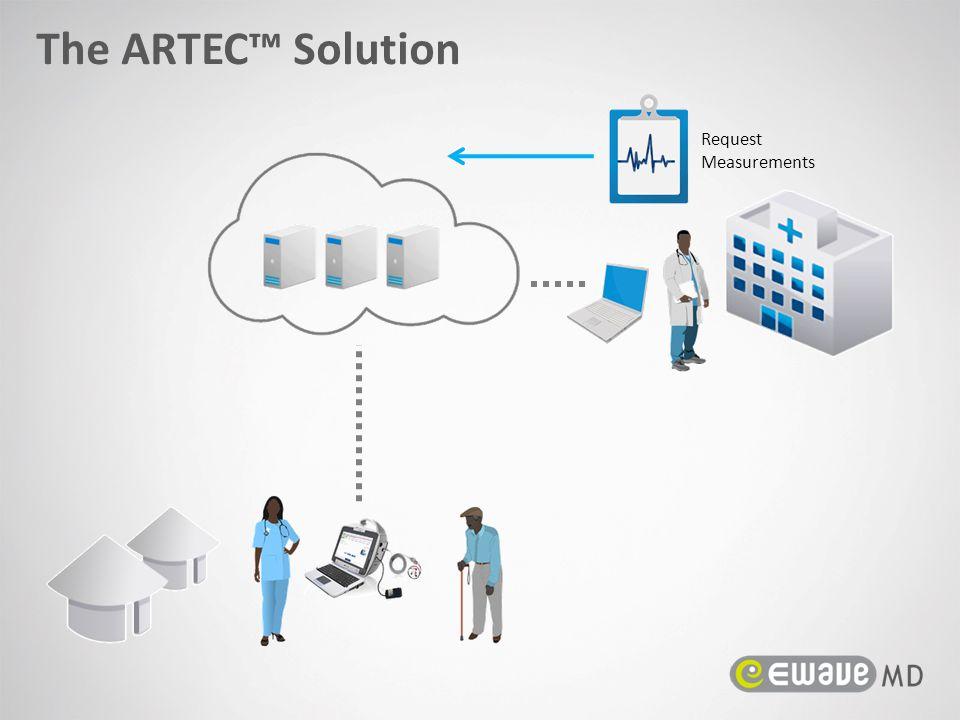 Request Measurements The ARTEC™ Solution