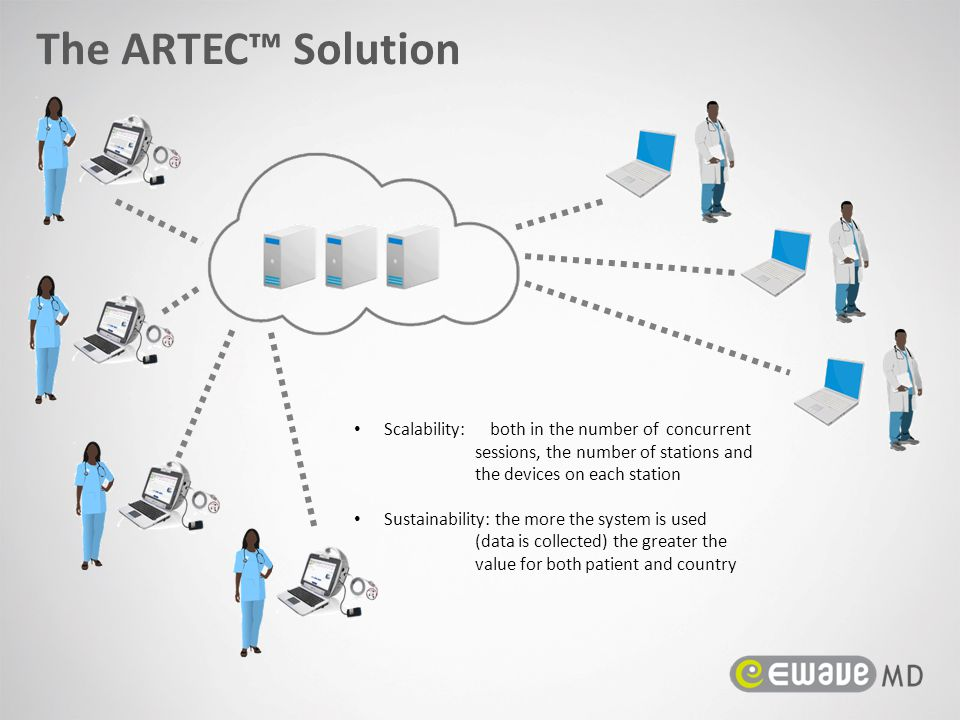 Scalability: both in the number of concurrent sessions, the number of stations and the devices on each station Sustainability: the more the system is used (data is collected) the greater the value for both patient and country The ARTEC™ Solution