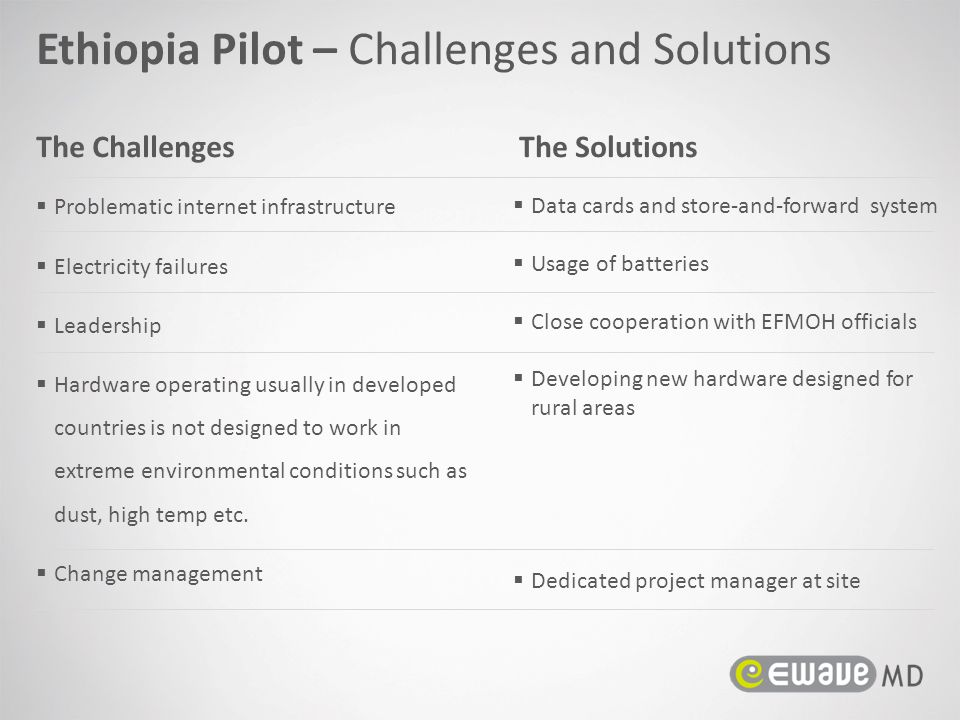 Ethiopia Pilot – Challenges and Solutions The ChallengesThe Solutions  Problematic internet infrastructure  Electricity failures  Leadership  Hard