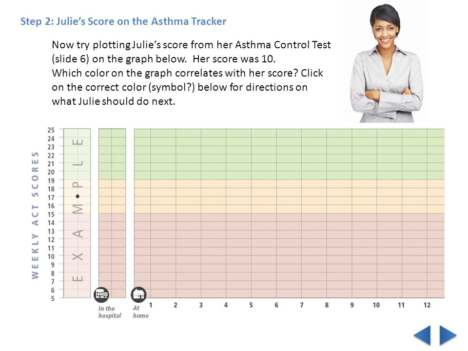 Now try plotting Julie's score from her Asthma Control Test (slide 6) on the graph below.
