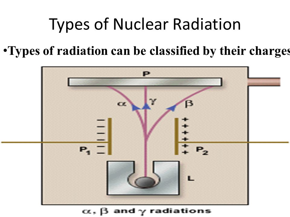Types of Nuclear Radiation Types of radiation can be classified by their charges.