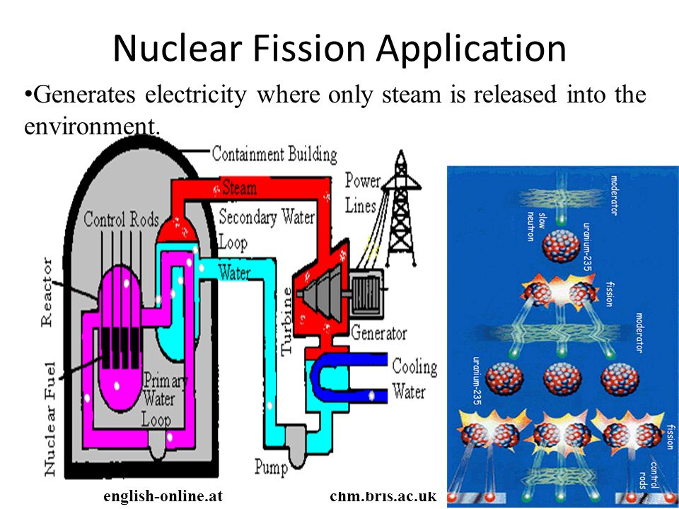 Nuclear Fission Application chm.bris.ac.ukenglish-online.at Generates electricity where only steam is released into the environment.