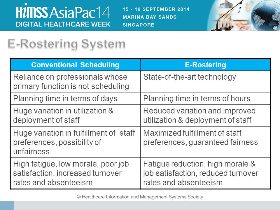 Conventional SchedulingE-Rostering Reliance on professionals whose primary function is not scheduling State-of-the-art technology Planning time in terms of daysPlanning time in terms of hours Huge variation in utilization & deployment of staff Reduced variation and improved utilization & deployment of staff Huge variation in fulfillment of staff preferences, possibility of unfairness Maximized fulfillment of staff preferences, guaranteed fairness High fatigue, low morale, poor job satisfaction, increased turnover rates and absenteeism Fatigue reduction, high morale & job satisfaction, reduced turnover rates and absenteeism