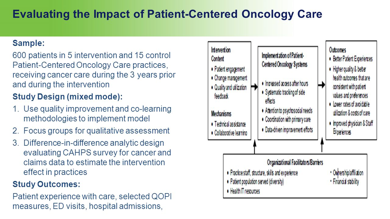 Evaluating the Impact of Patient-Centered Oncology Care Sample: 600 patients in 5 intervention and 15 control Patient-Centered Oncology Care practices, receiving cancer care during the 3 years prior and during the intervention Study Design (mixed mode): 1.Use quality improvement and co-learning methodologies to implement model 2.Focus groups for qualitative assessment 3.Difference-in-difference analytic design evaluating CAHPS survey for cancer and claims data to estimate the intervention effect in practices Study Outcomes: Patient experience with care, selected QOPI measures, ED visits, hospital admissions,