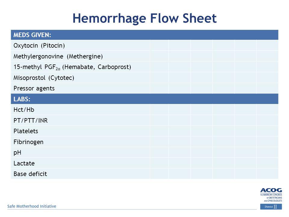 Hemorrhage Flow Sheet MEDS GIVEN: Oxytocin (Pitocin) Methylergonovine (Methergine) 15-methyl PGF 2α (Hemabate, Carboprost) Misoprostol (Cytotec) Pressor agents LABS: Hct/Hb PT/PTT/INR Platelets Fibrinogen pH Lactate Base deficit