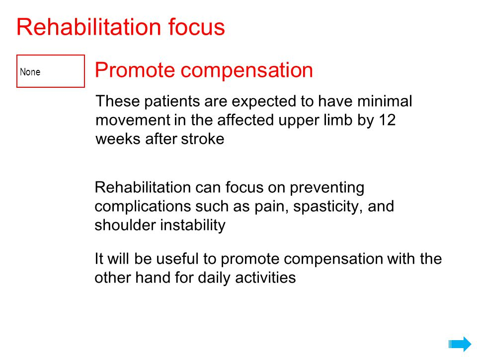 Promote compensation Rehabilitation focus It will be useful to promote compensation with the other hand for daily activities Rehabilitation can focus on preventing complications such as pain, spasticity, and shoulder instability None These patients are expected to have minimal movement in the affected upper limb by 12 weeks after stroke