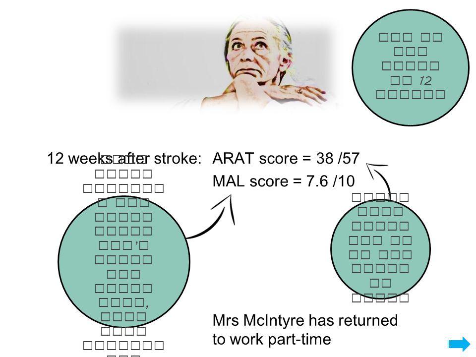 12 weeks after stroke:ARAT score = 38 /57 MAL score = 7.6 /10 How is she doing at 12 weeks.