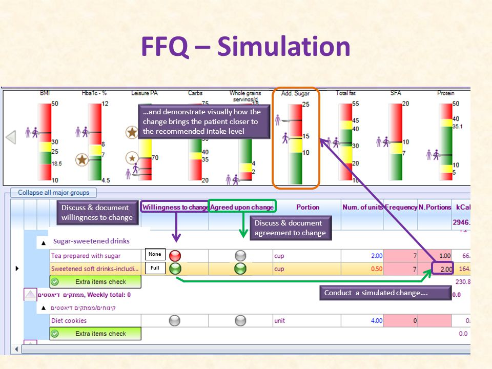 FFQ – Simulation Sugar-sweetened drinks None PartialFull Discuss & document willingness to change Conduct a simulated change….