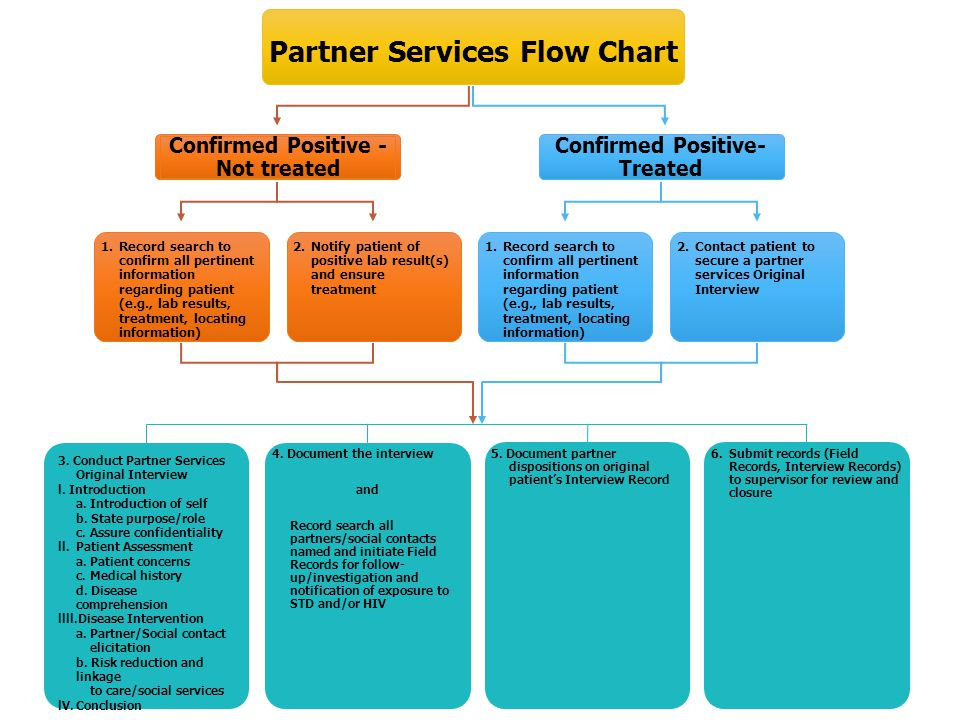 Partner Services Flow Chart Confirmed Positive - Not treated 1. Record search to confirm all pertinent information regarding patient (e.g., lab result