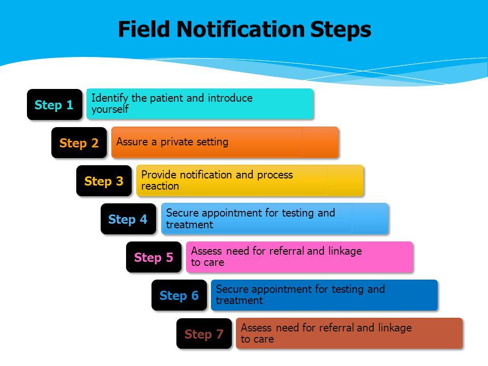Field Notification Steps Step 1 Step 2 Step 3 Step 4 Step 5 Step 6 Step 7