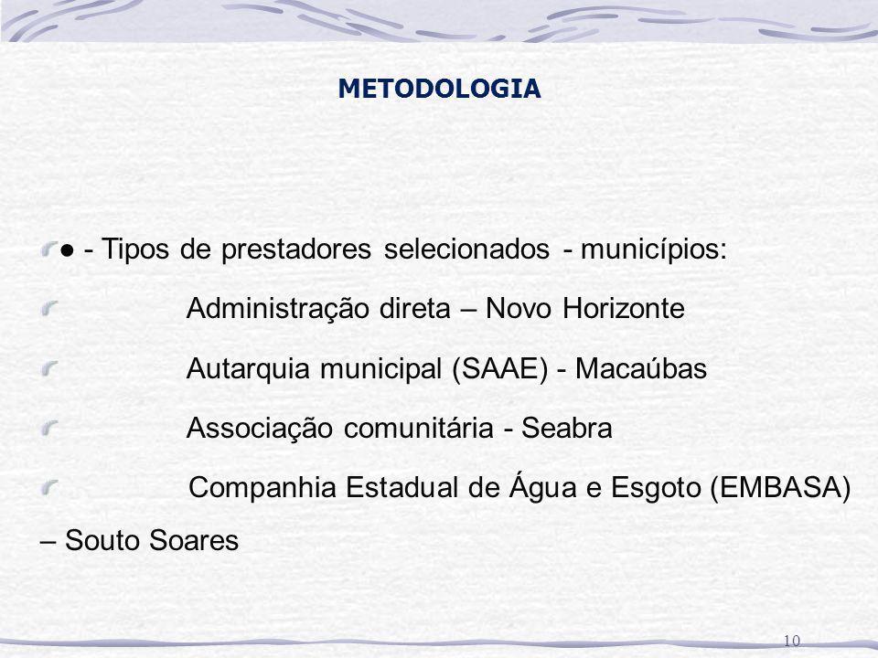 METODOLOGIA ● - Tipos de prestadores selecionados - municípios: Administração direta – Novo Horizonte Autarquia municipal (SAAE) - Macaúbas Associação