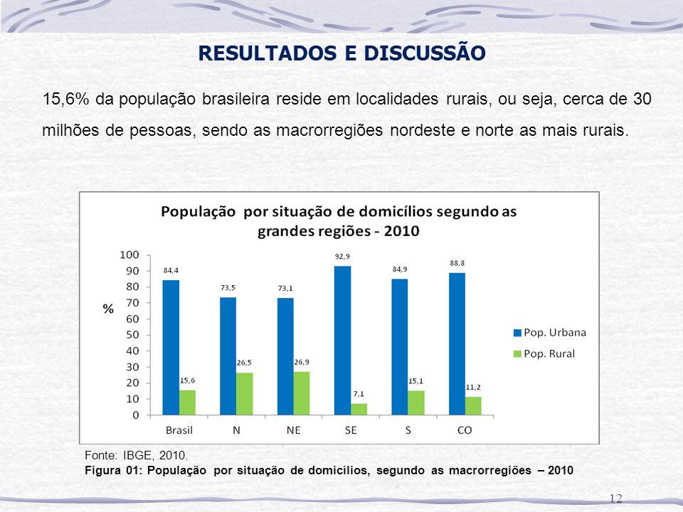 RESULTADOS E DISCUSSÃO 12 Fonte: IBGE, 2010. Figura 01: População por situação de domicílios, segundo as macrorregiões – 2010 15,6% da população brasi