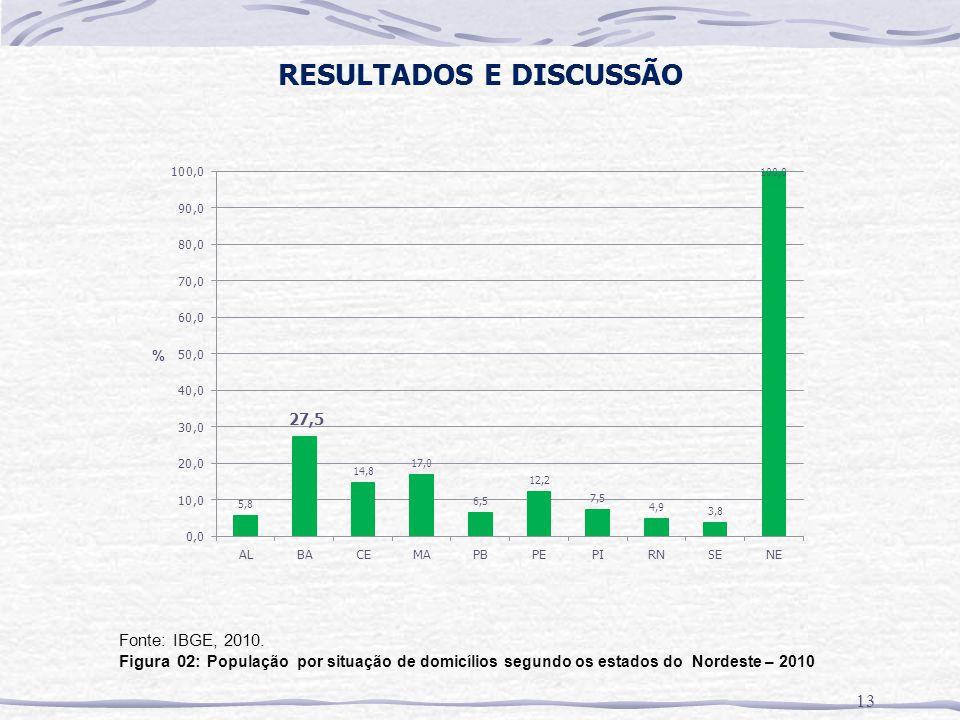 RESULTADOS E DISCUSSÃO 13 Fonte: IBGE, 2010. Figura 02: População por situação de domicílios segundo os estados do Nordeste – 2010