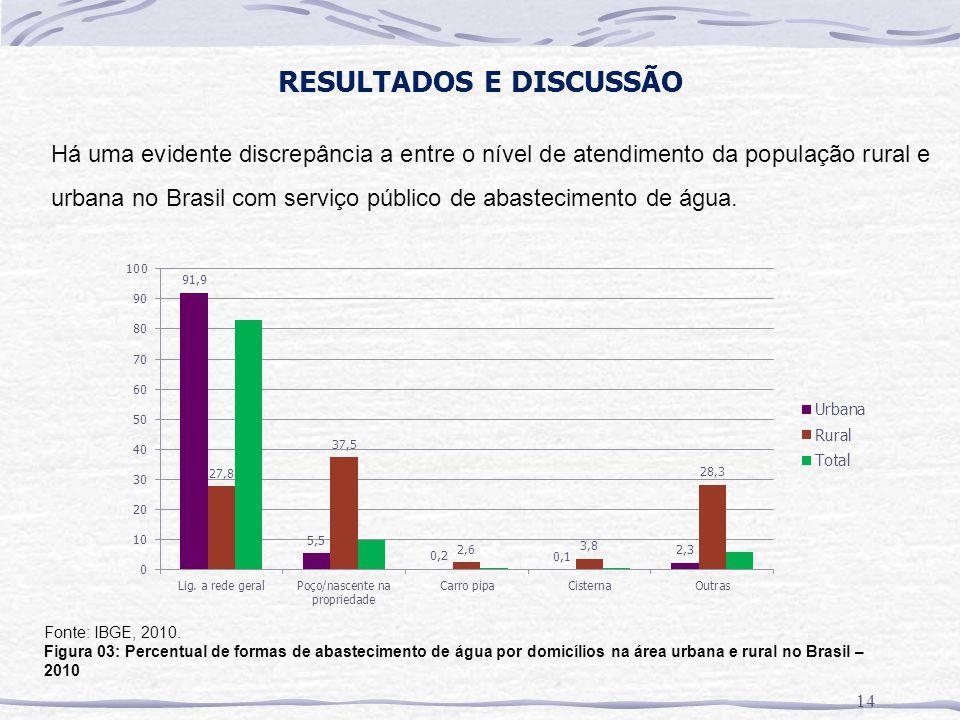 RESULTADOS E DISCUSSÃO 14 Fonte: IBGE, 2010. Figura 03: Percentual de formas de abastecimento de água por domicílios na área urbana e rural no Brasil