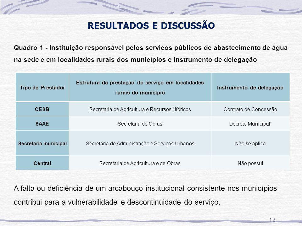 RESULTADOS E DISCUSSÃO 16 Tipo de Prestador Estrutura da prestação do serviço em localidades rurais do município Instrumento de delegação CESBSecretar