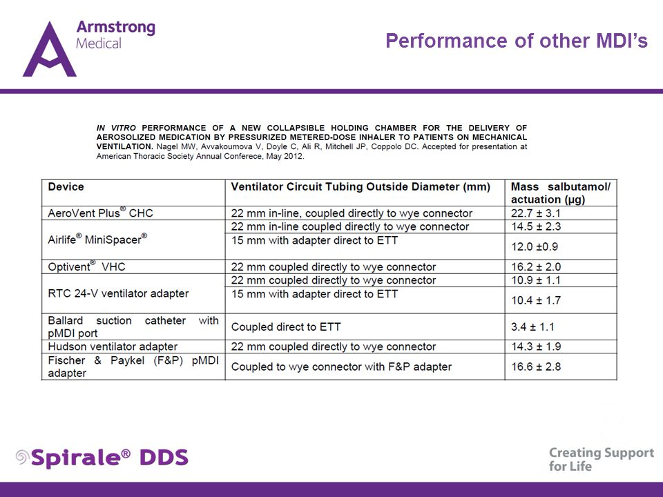 Performance of other MDI's