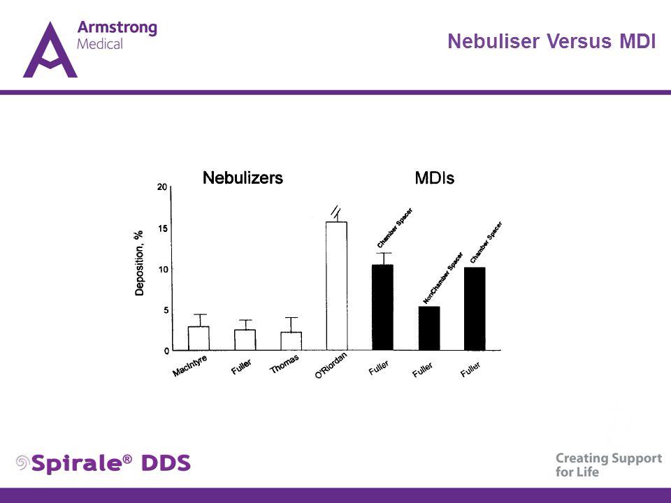Nebuliser Versus MDI