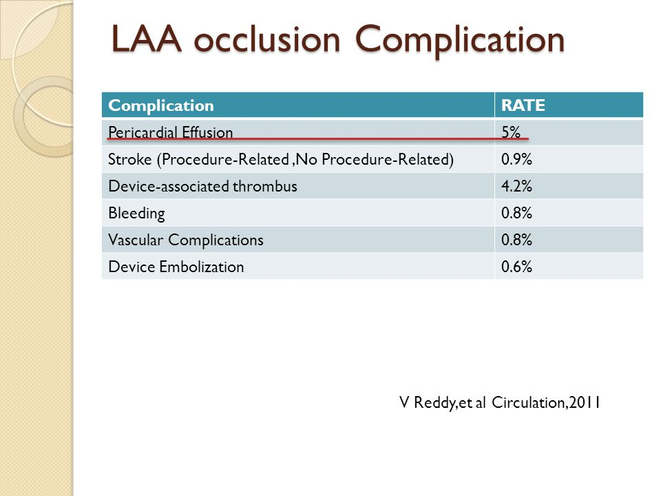 LAA occlusion Complication ComplicationRATE Pericardial Effusion5% Stroke (Procedure-Related,No Procedure-Related)0.9% Device-associated thrombus4.2% Bleeding0.8% Vascular Complications0.8% Device Embolization0.6% V Reddy,et al Circulation,2011
