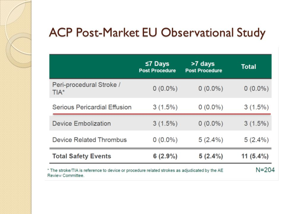 ACP Post-Market EU Observational Study